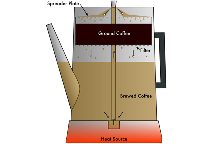 Diagram Coffee Percolator