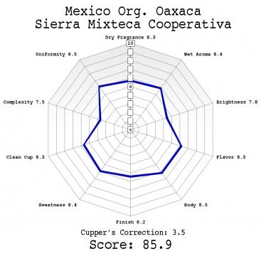 Mexico Org. Oaxaca -Sierra Mixteca Cooperativa_56185a0136082_367x367-jpg-keep-ratio